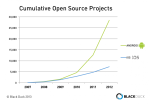 Cumulative-Open-Source-Mobile-Projects