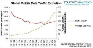 SA-mobile-data-chart