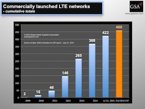 GSA_cumulative_LTE_network_launches_210715