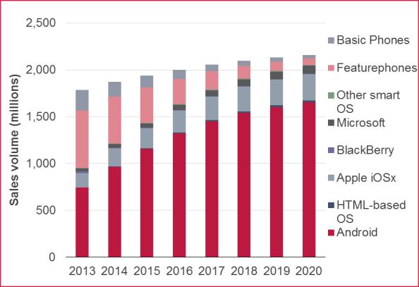 Handset-unit-sales-forecast