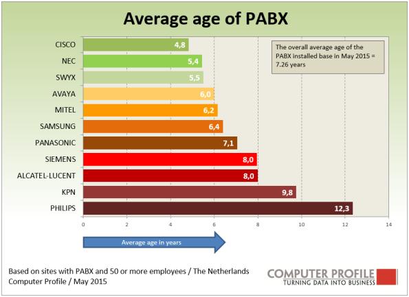 Average_age_of_PABX