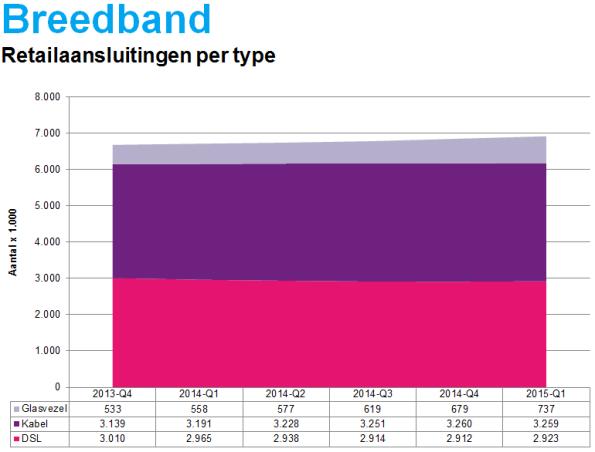 breedband-retailaansluitingen-per-type-2015-q1