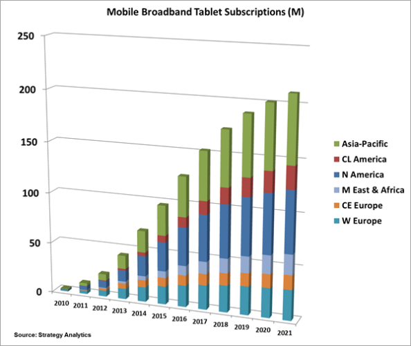 mobile-broadband-tablet-subscriptions-(m)