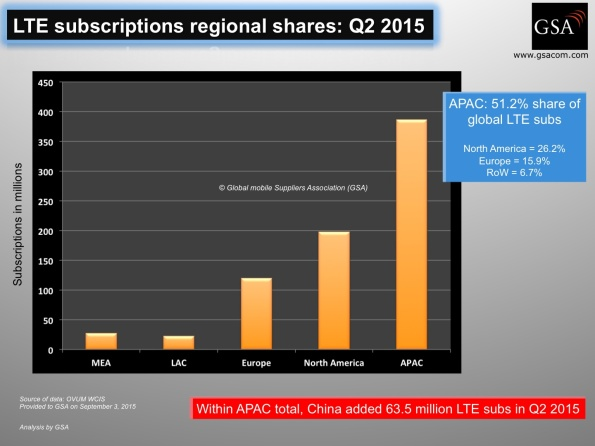 lte_subscriptions_regional_share(1)