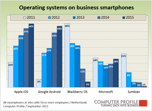 Mobile_operating_systems