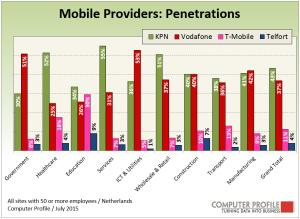 Penetratie_mobiele_telefonie_-_branches