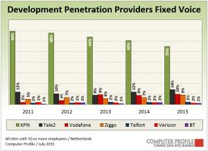 Penetratie_vaste_telefonie-_ontwikkeling
