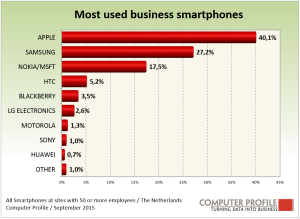 Smartphone_vendors