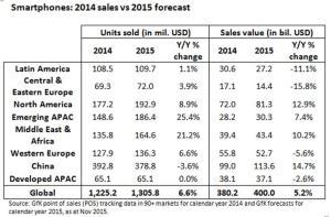 GfK-Q3-2015-smartphone-forecast
