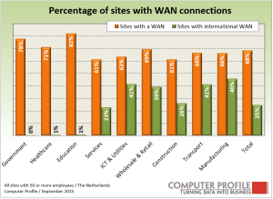 WAN_connecties