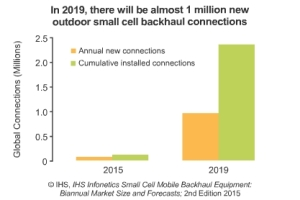 2015-IHS-Infonetics-Small-Cell-Mobile-Backhaul-Market-Forecast-2nd-Edition-Chart