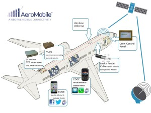 AeroMobile-How-it-works-with-logo-300x225
