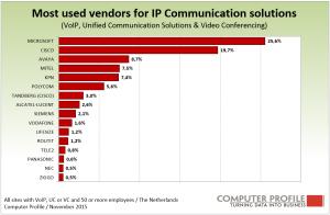 Vendors_IP_communication
