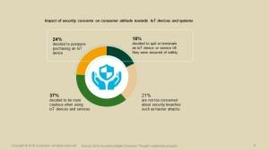 AccentureSecurity