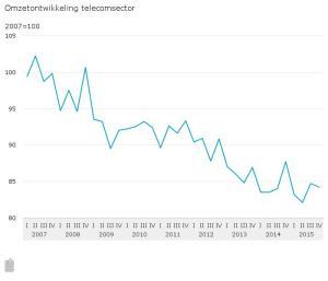 Omzetontwikkeling-telecomsector-16-03-02