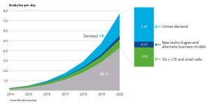 Bell-labs-2020-demand-chart