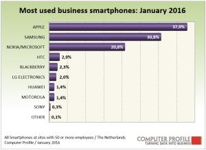 Smartphone_vendoren