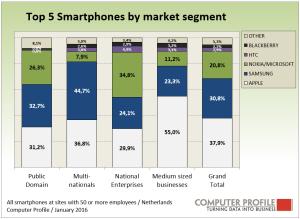 Smartphone_vendoren_Top_5_Tangram