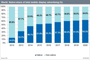 world_native_share_of_total_mobile_display_advertising