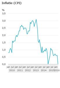 Inflatie-CPI-16-05-04