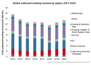 Ovum-Mobile-Roaming-Forecast-2015-2020-1