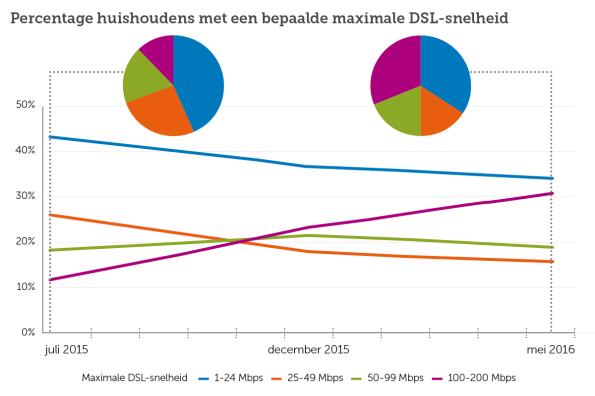 Grafiek_KPN_DSL