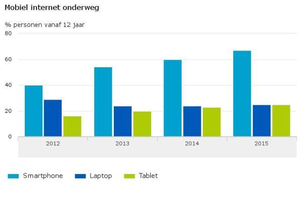 Mobiel-internet-onderweg-16-06-23