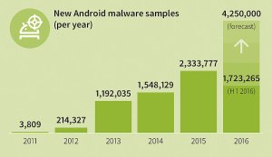 GDATA_Infographic_MMWR_Q1_16_New_Android_Malware_per_year_EN_RGB_67066w800h466