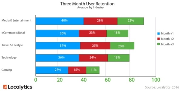 retention-by-industry