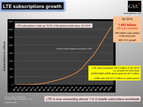 160908-lte_subs_growth_global_to_q2-2016