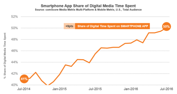 comscore-smartphone-time-online