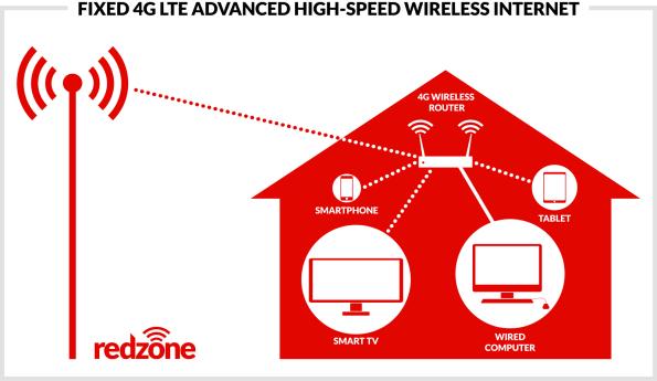 redzone-fixed-4g-lte-infographic-web2x