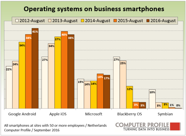 mobile-operating-systems