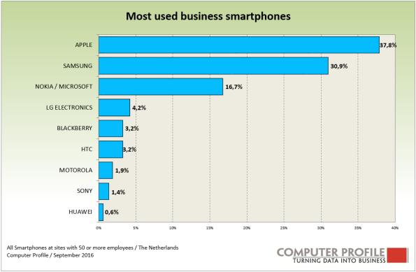 vensors-smartphones-1