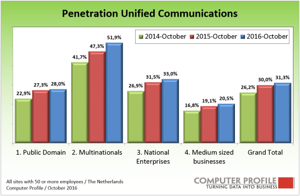 3-penetration-unified-communications