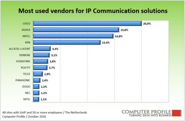 4-vendors-ip-communication