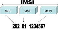 what-is-imsi-number