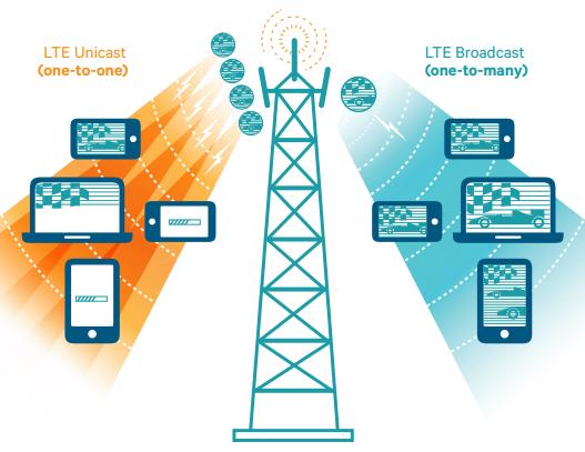 lte-broadcast-infographics