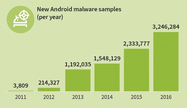 gdata_infographic_mmwr_h2_16_new_android_malware_per_year_en_rgb_78410w1280h744