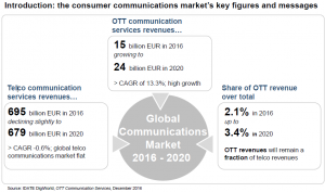 ott-communication-services-global-revenues-300x177